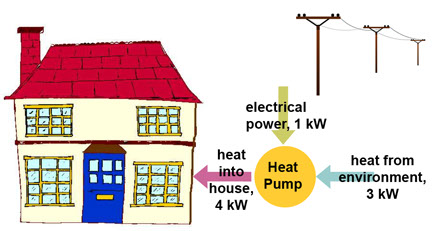 cop_heat_pump_operation